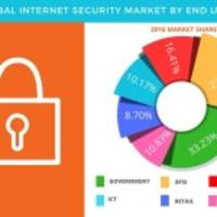 Global Internet Security Market - Forecasts, Drivers and Opportunity Assessment by Technavio