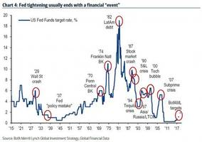 goldman finds most modern recessions were caused by the fed