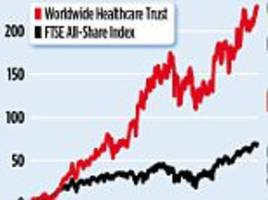 worldwide healthcare: trust invests in medtech stocks