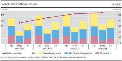 bis lists the four biggest threats facing the global economy