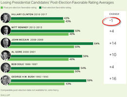 Spot The Odd One Out: Hillary & Losing Presidential Candidates' Ratings Edition