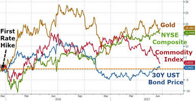 and the best-performing asset since the fed started hiking rates is...