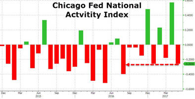 even the fed's own national economy activity index just collapsed in may
