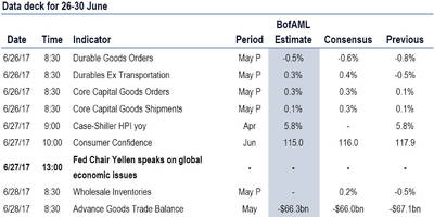 key events in the coming busy week: yellen, inflation, durables and gdp