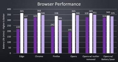 Benchmark Shows Microsoft's Wrong, Chrome Offers Longer Battery Life than Edge