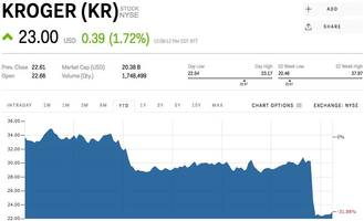 KROGER CEO: 'Whole Foods is a great fit' for Amazon (KR, WFM, AMZN)