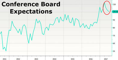 conference board consumer 'hope' stumbles to 5-month lows