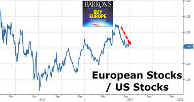 trader abandons european stock long, admits too busy patting myself on the back
