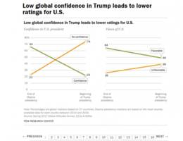 survey says: 74 percent of people around the world have 'no confidence' in trump