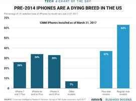 here's how iphone usage breaks down in the us (aapl)