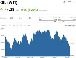Oil is rising after US supply numbers come in higher than expected (WTI)