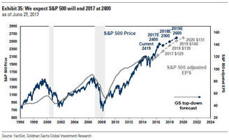 goldman raises s&p500 year-end price target from 2,300 to 2,400