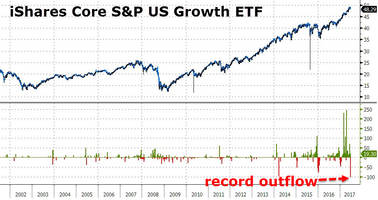 investors just panic-dumped growth stocks as etf outflows hit record high
