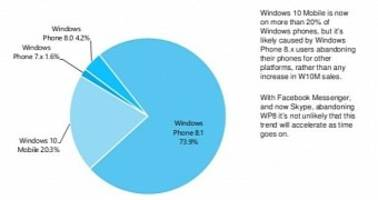 Statistics Show Just How Bad Windows Phone Is Doing Right Now