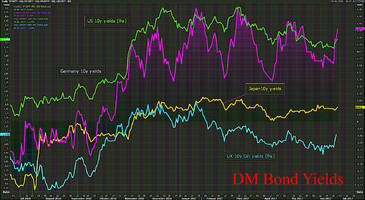 Euro Surges, Yields And Stocks Rise As Central Banks Deliver Coordinated Message