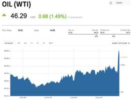 oil prices are popping after inventory report shows huge draw