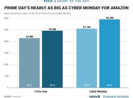 prime day brings nearly as many eyes to amazon as cyber monday (amzn)