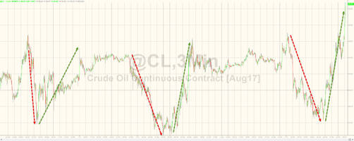 another day, another v-shaped panic-buying spree in crude oil