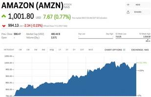 amazon reclaims $1,000 after prime day (amzn)