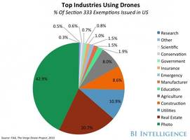 drone technology and usage: current uses and future drone technology (goog, amzn)
