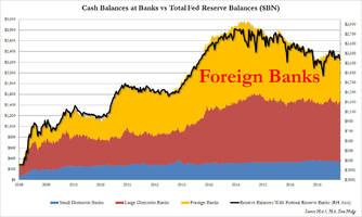 40% of the fed's interest on excess reserves is paid to foreign banks