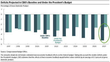 CBO Scores Trump Budget Shrinking US Deficit By Half By 2027