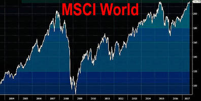 global stocks hit new all time high after dovish yellen, strong chinese trade data