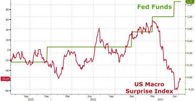 It's Going To Be A Long Summer One Trader Warns No One, Not Even The Fed, Believe Their Own Forecasts