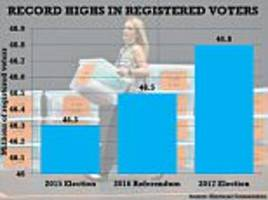 more voters than ever were signed up for general election