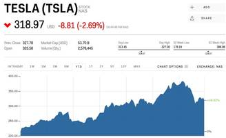 ELON MUSK: Tesla's stock price is 'low if you believe in Tesla's future' (TSLA)