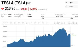 Tesla is dropping after Elon Musk says the stock price is 'higher than we have any right to deserve' (TSLA)