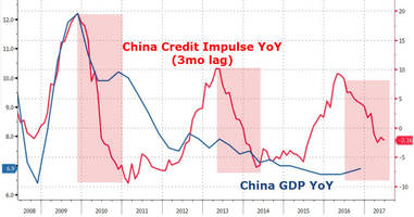 china delivers surprisingly great economic data across the board, yuan yawns