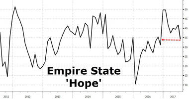 New York Fed Manufacturing Survey Tumbles As 'Hope' Hits 8-Month Low