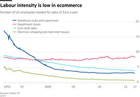 retail is the titanic: this is the biggest threat from the coming amazon monopoly