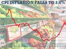 inflation falls to 2.6% in a reversal of expectations