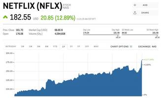 rbc: here's why all the netflix bears were wrong (nflx)