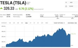 tesla jumps after driver now says autopilot wasn't to blame in minnesota crash (tsla)