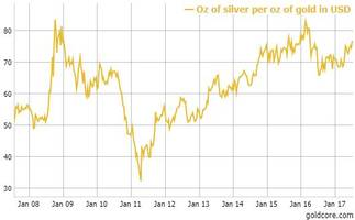 Silver Analysts Forecast $20 In Bloomberg Silver Price Survey