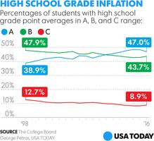 New Study Shows High School Grades Up, But SAT Scores Down