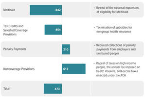 CBO: Repealing Obamacare Would Increase Uninsured By 32 Million, Double Premiums