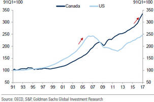 is canada really in serious trouble: goldman responds