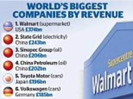 Asda owner Walmart is biggest company in world by revenues