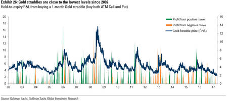 how to hedge volatility with gold... and return up to 92%