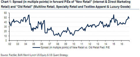 the difference between old and new retail? a record 50x pe multiple