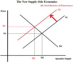 the new supply-side economics fueling asset bubbles