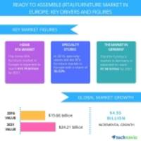 Ready to Assemble Furniture Market in Europe - Trends and Forecasts by Technavio
