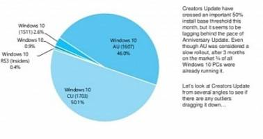 Creators Update Becomes the Top Windows 10 Version on the Market