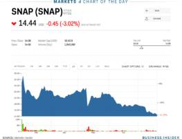 snap hits a new all-time low (snap)