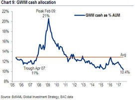 no more cash on the sidelines: private client cash levels drop to record low