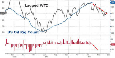 oil rig count falls by 1 as analyst warns permian reserves are grossly exaggerated